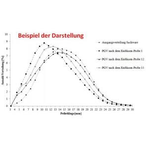 Analyse IV Bestimmung Längenverteilung Pellets (optische Bestimmung)